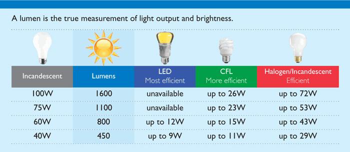 watt and lumen comparison